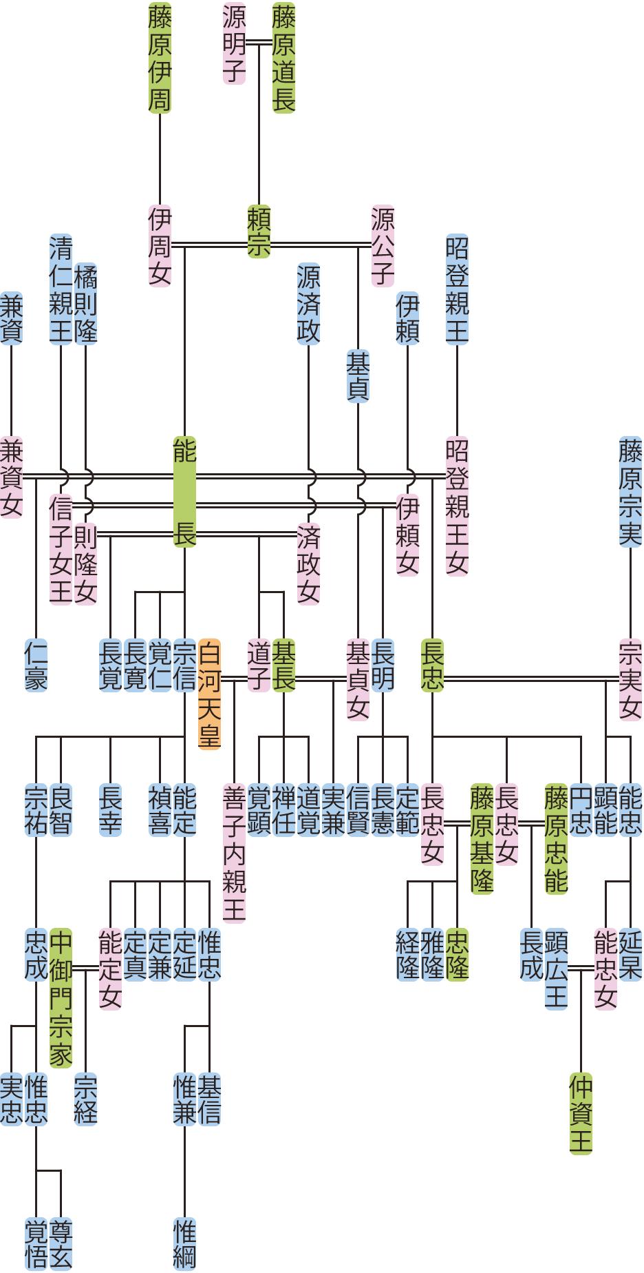 藤原能長の系図