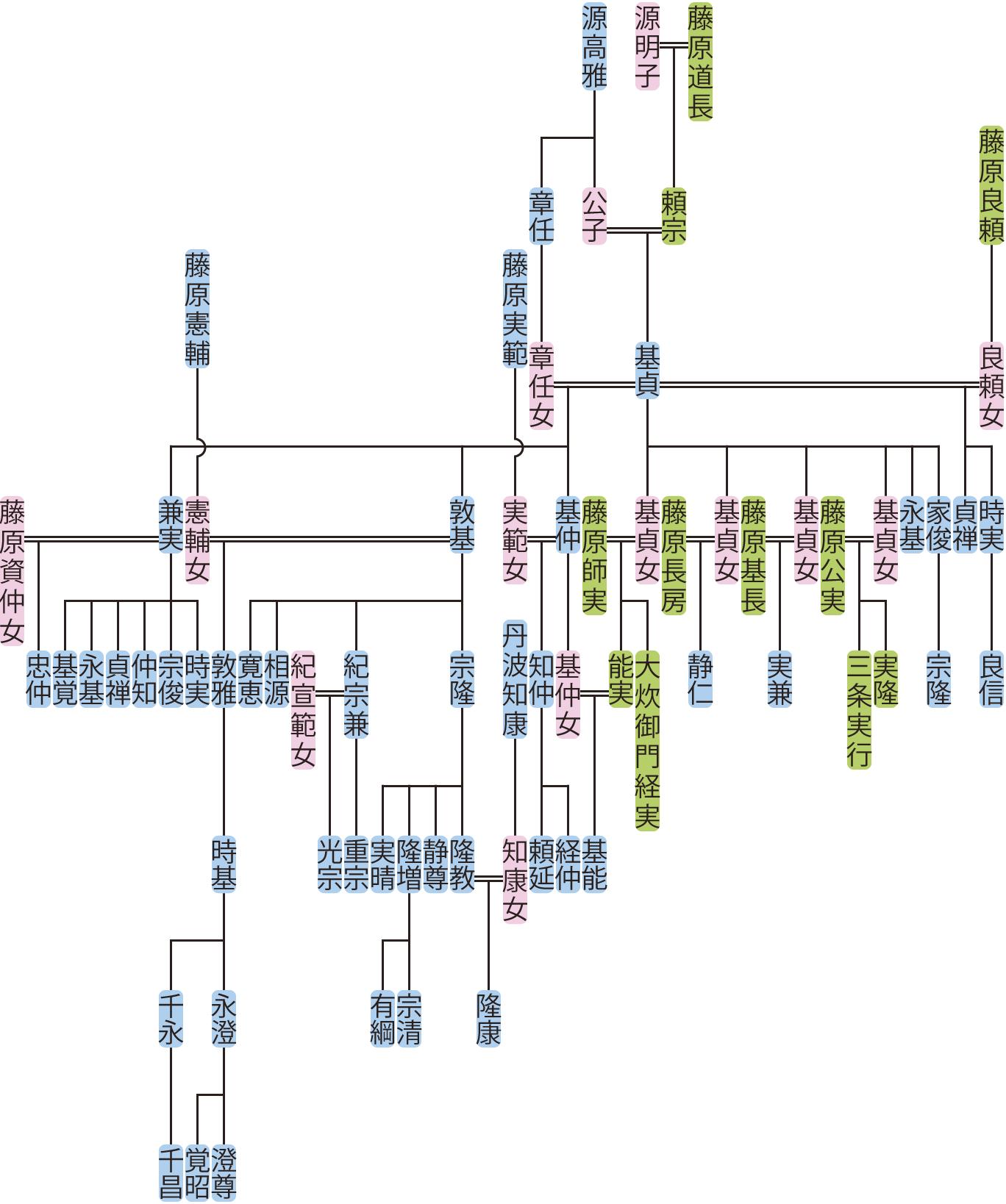 藤原基貞の系図