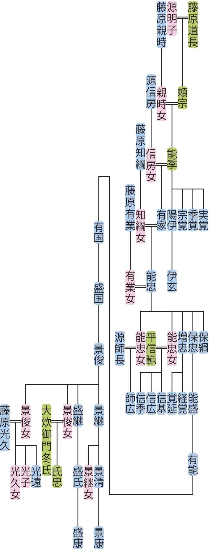 藤原能季の系図
