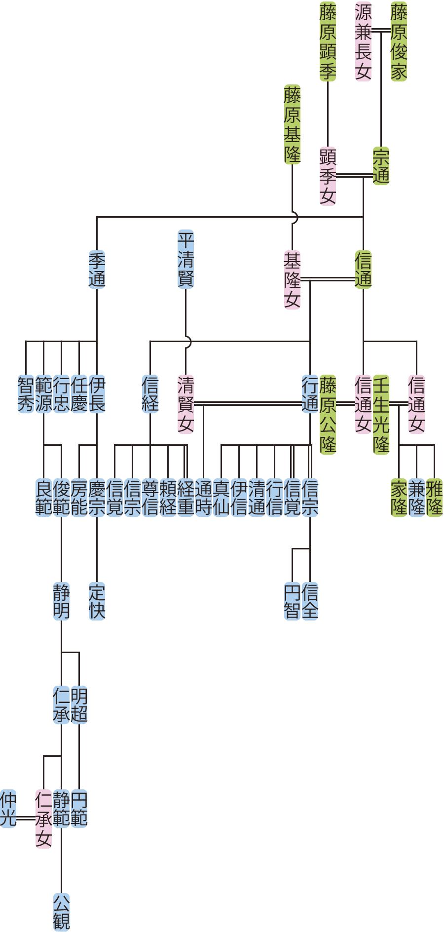 藤原信通・季通の系図