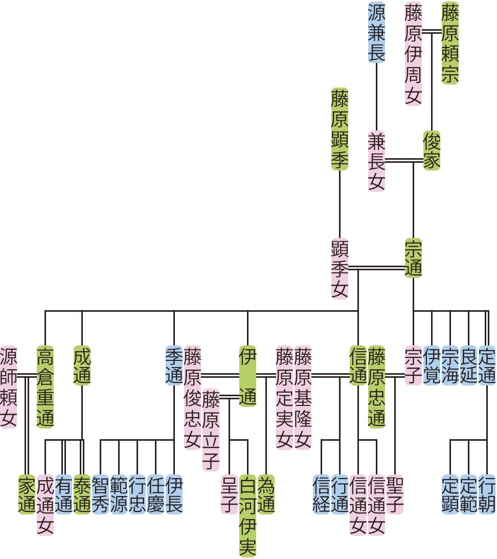 藤原宗通の系図