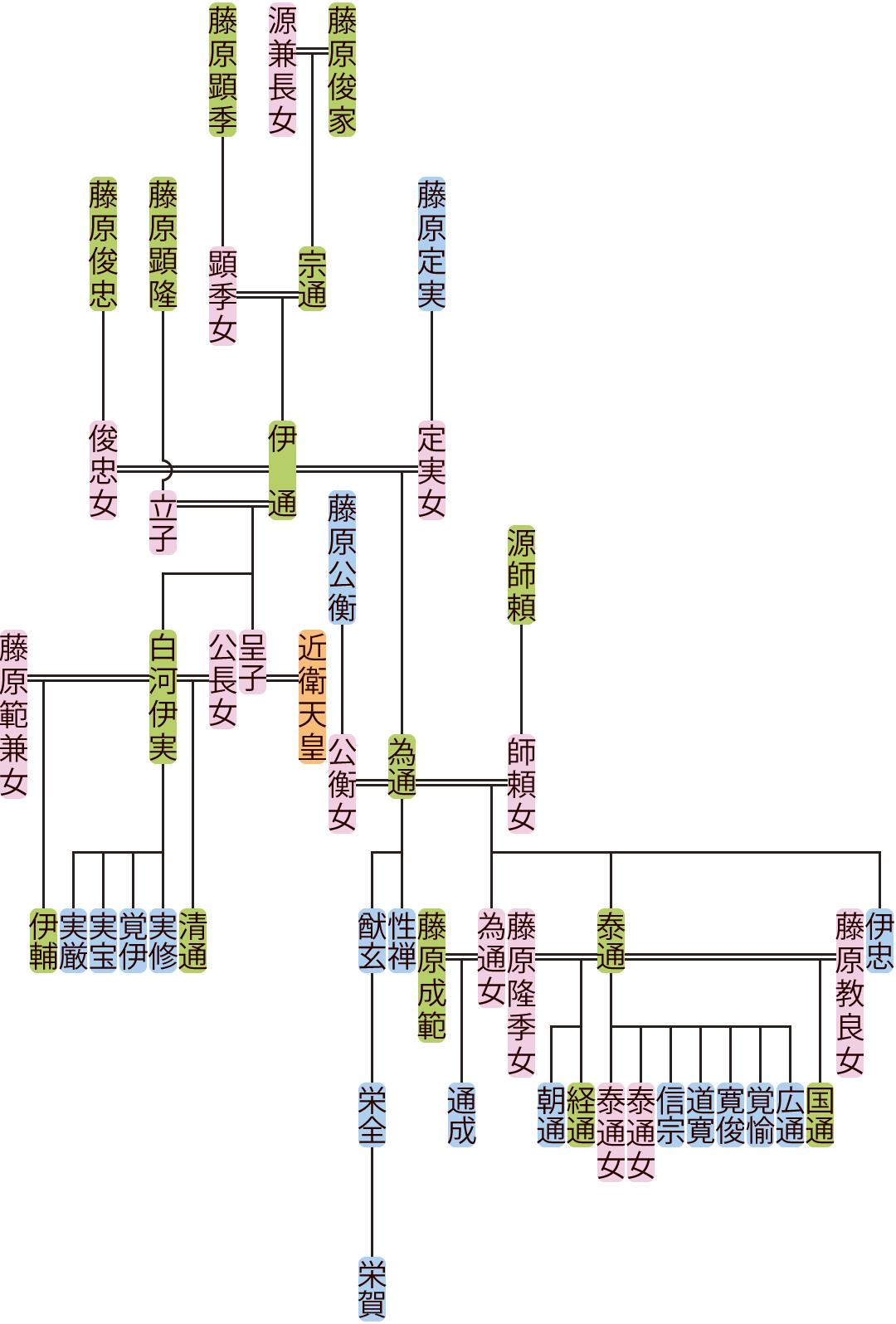 藤原伊通の系図