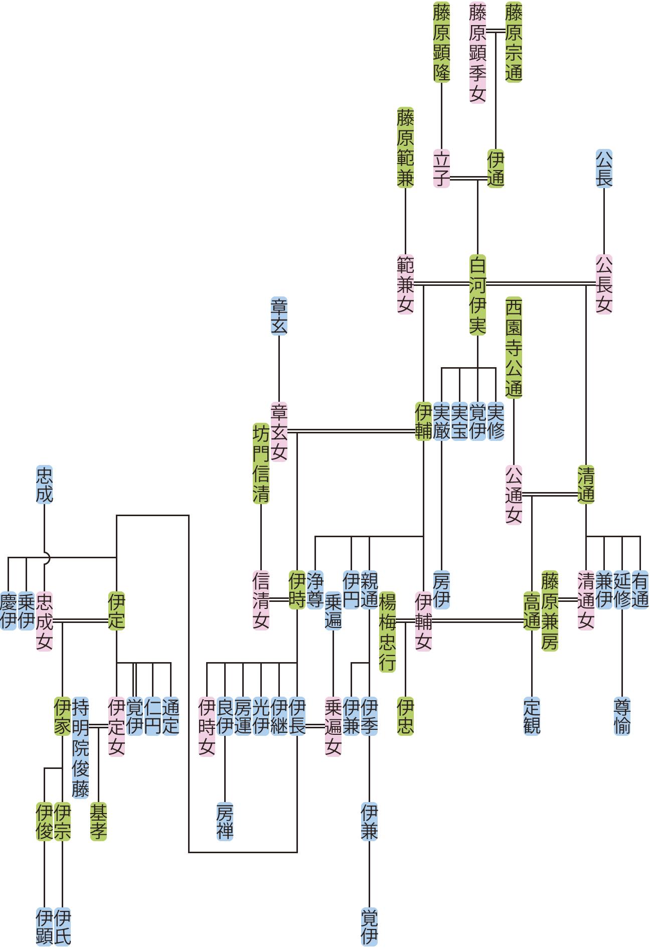白河伊実の系図