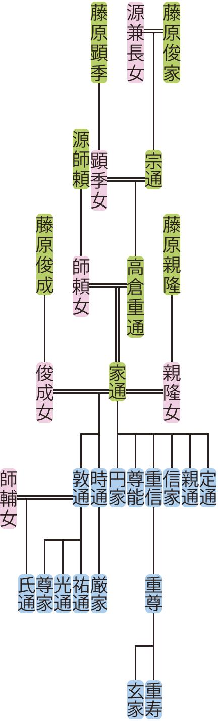 高倉重通・家通の系図