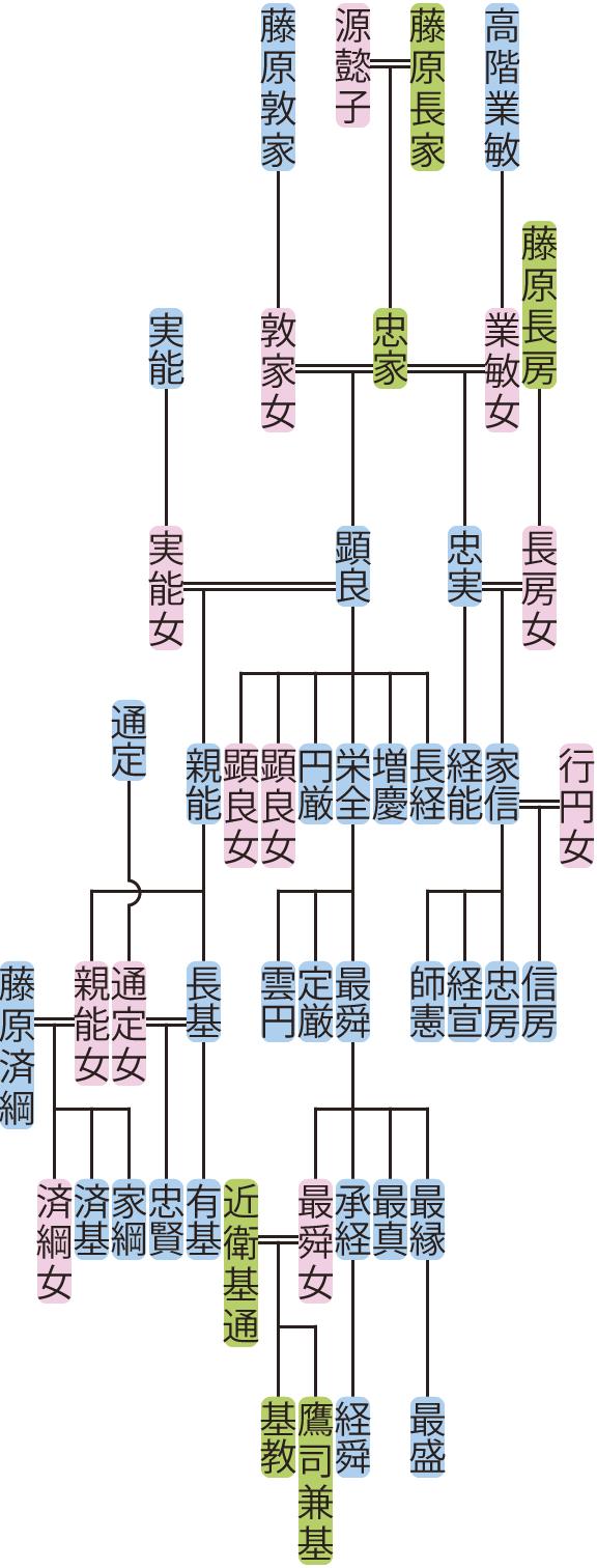 藤原顕良・忠実の系図