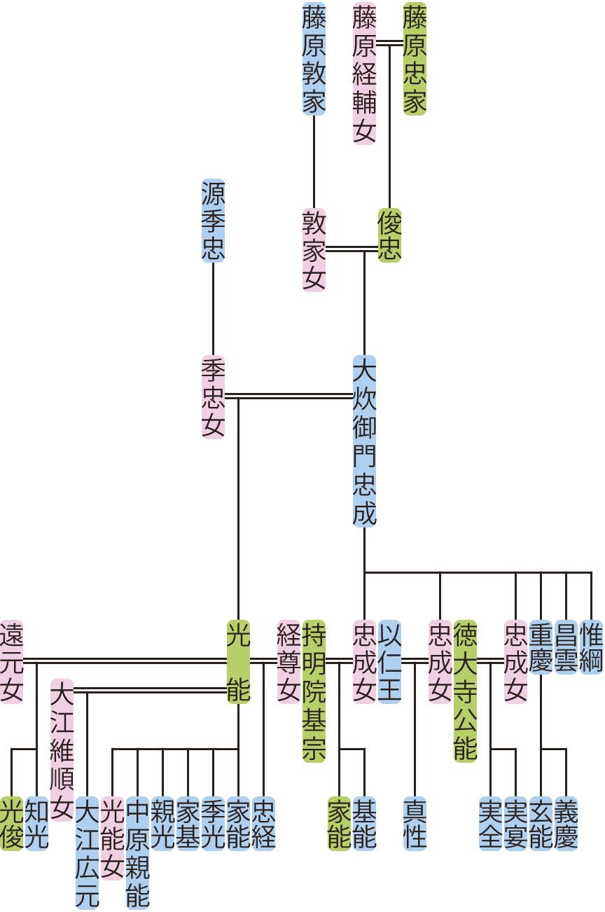 大炊御門忠成の系図