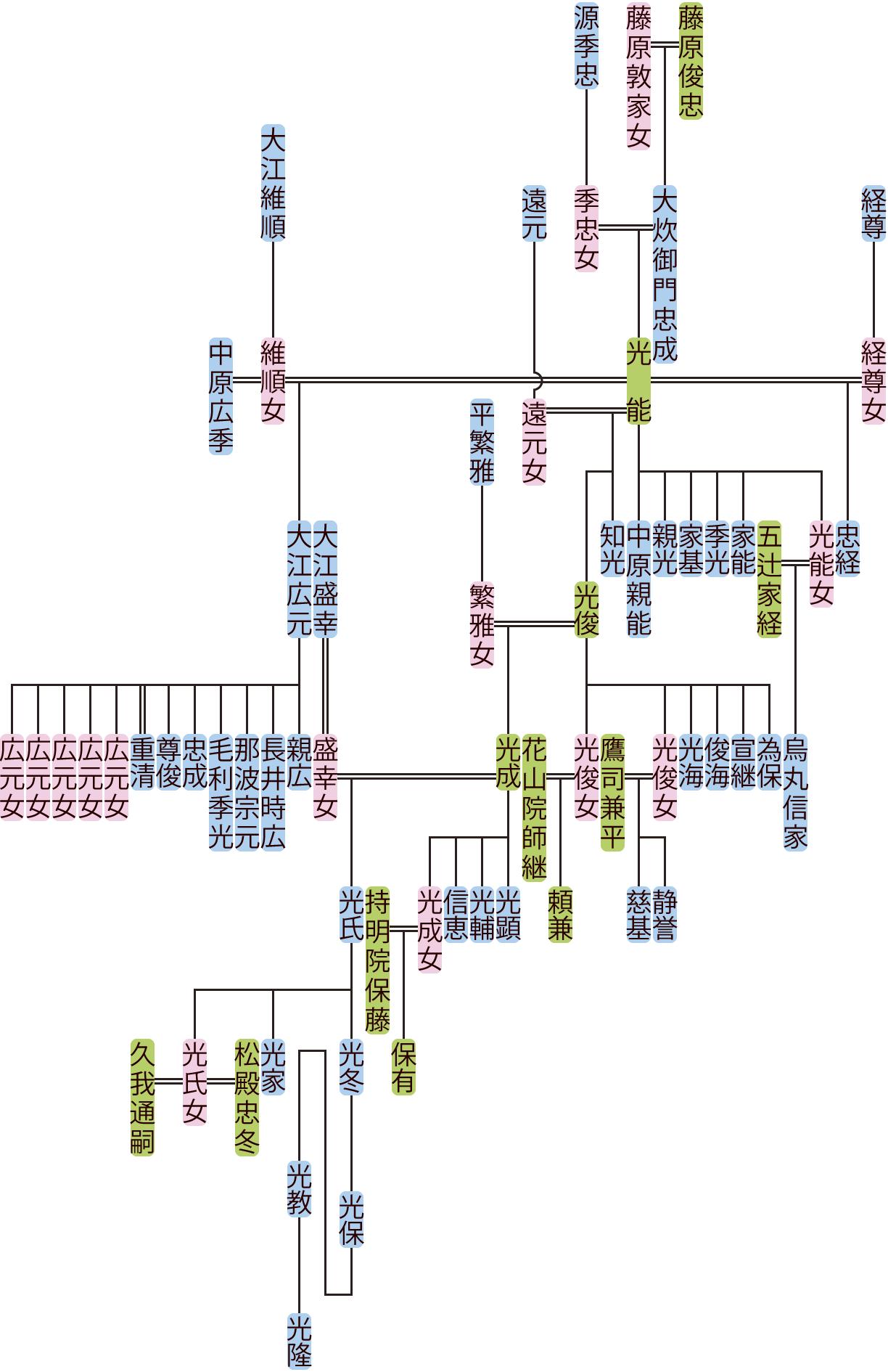 大炊御門光能の系図