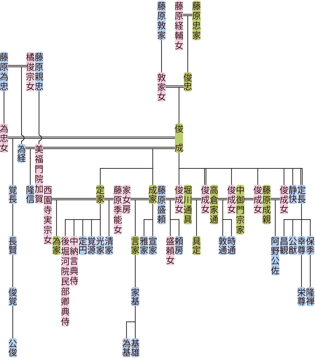 藤原俊成の系図