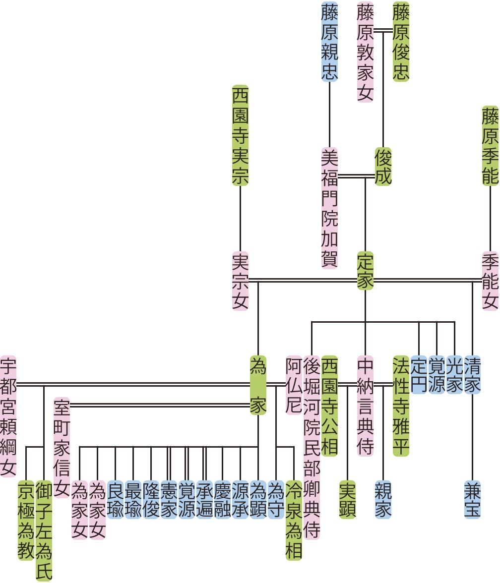 藤原定家の系図