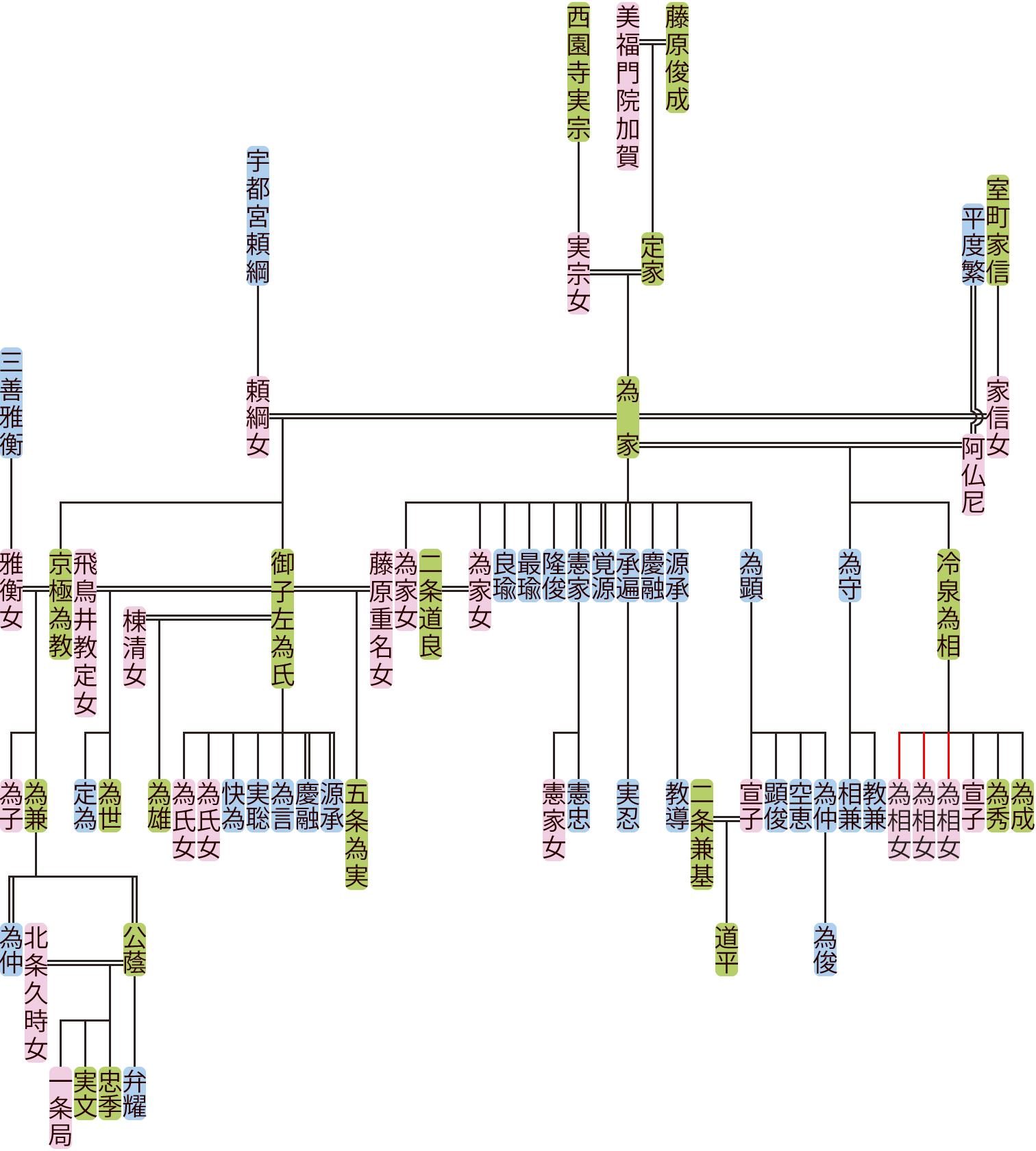 藤原為家の系図