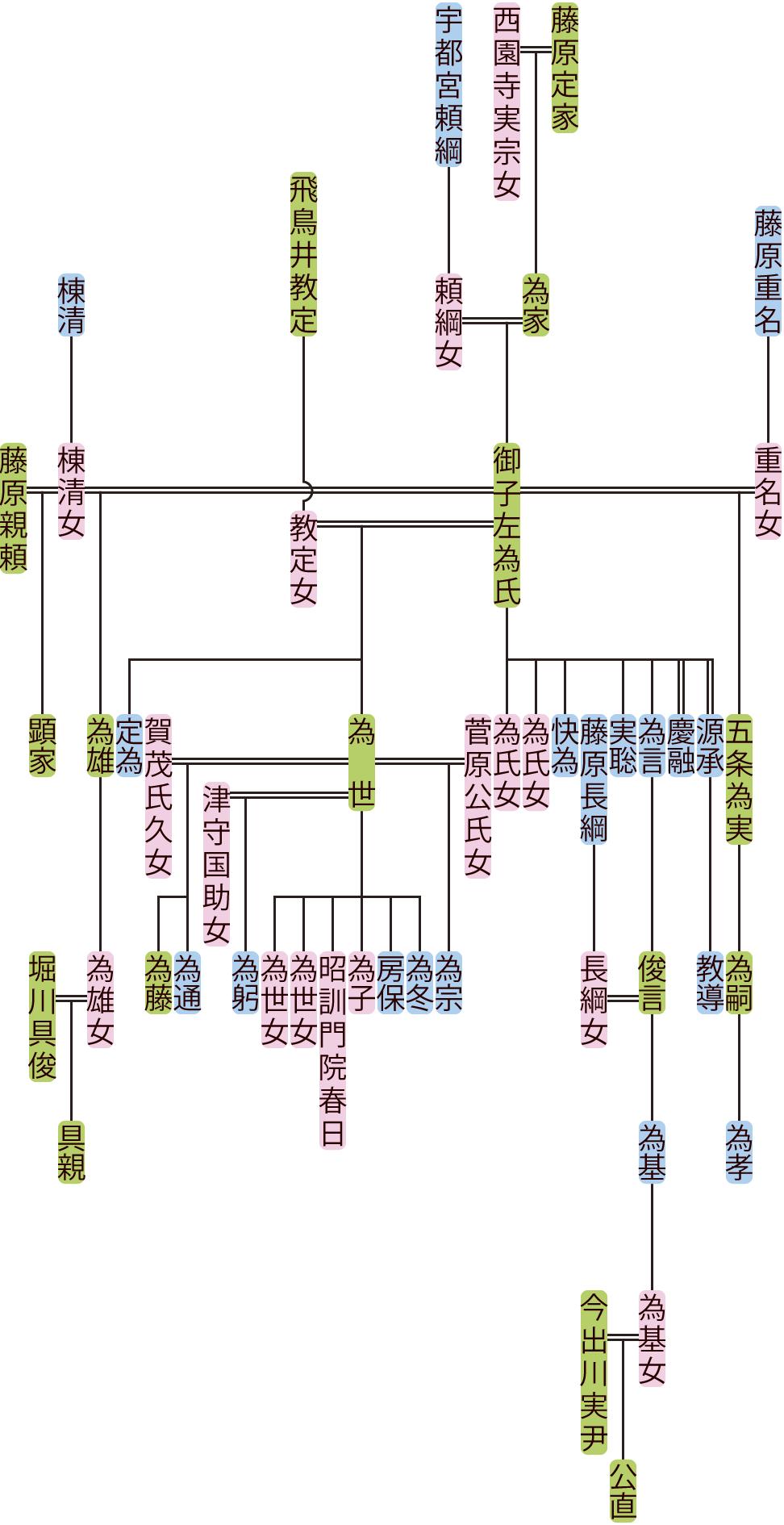 御子左為氏の系図