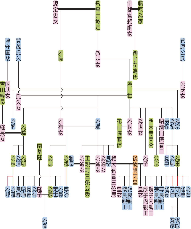 御子左為世の系図