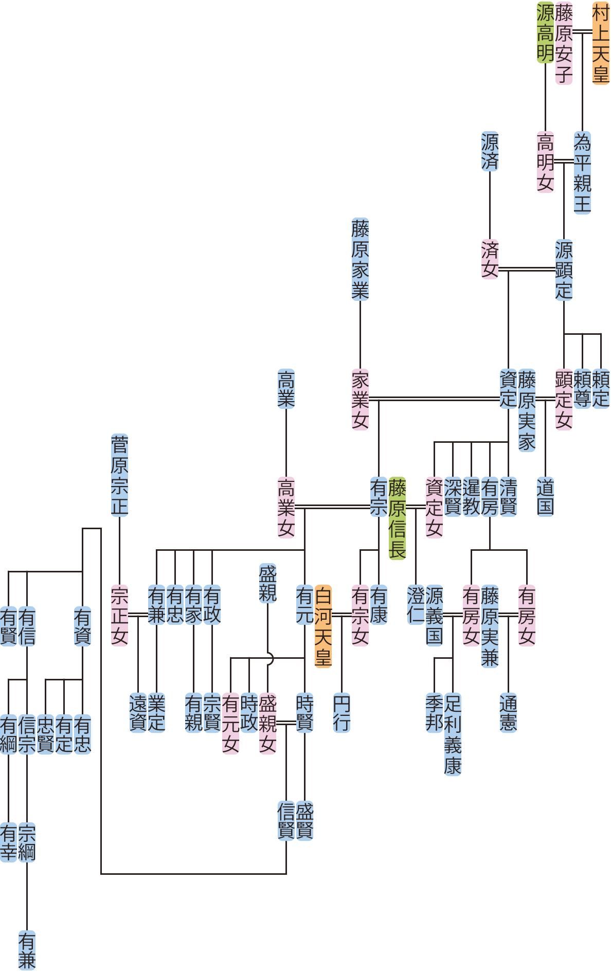 源顕定の系図