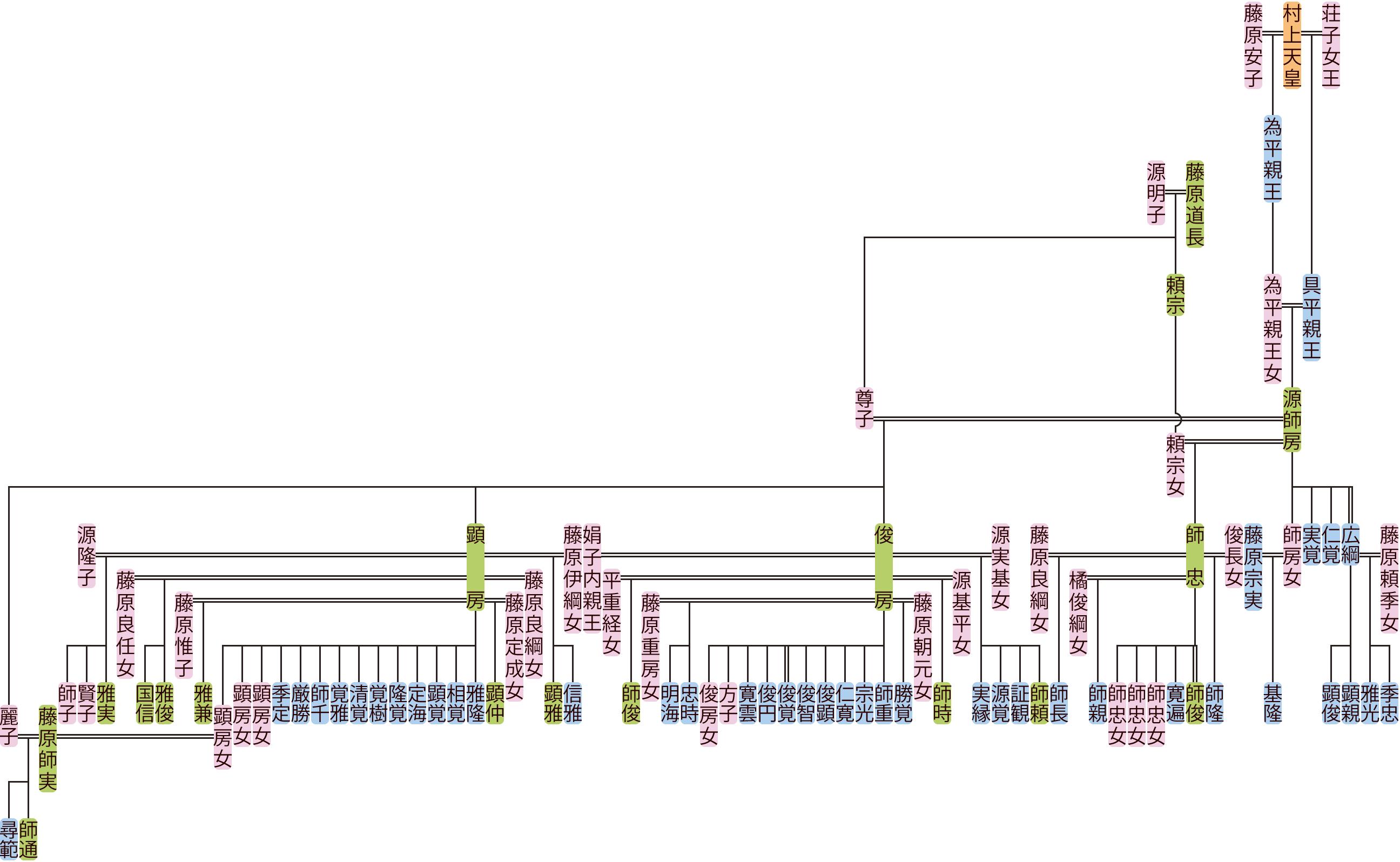 源師房の系図