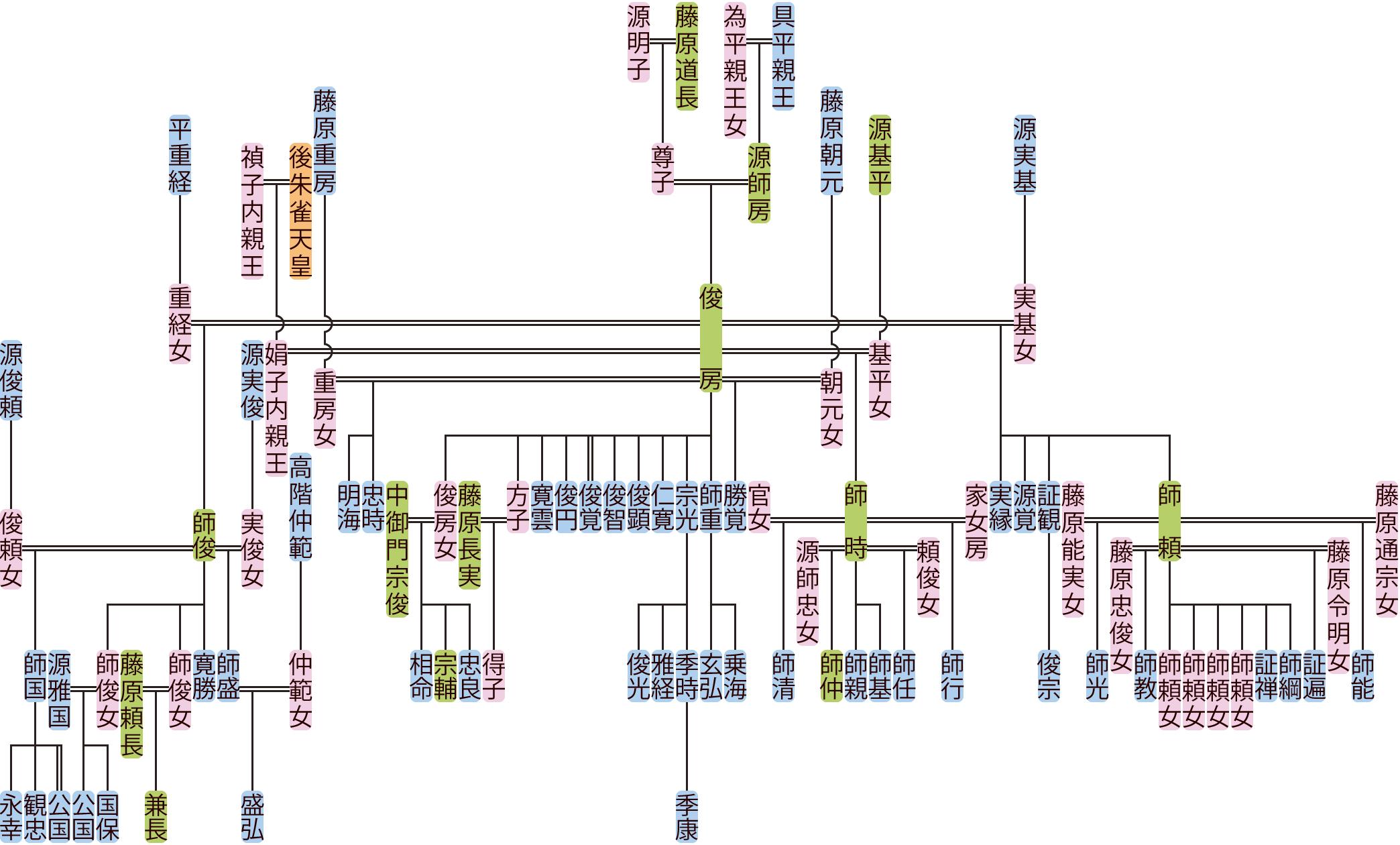 源俊房の系図