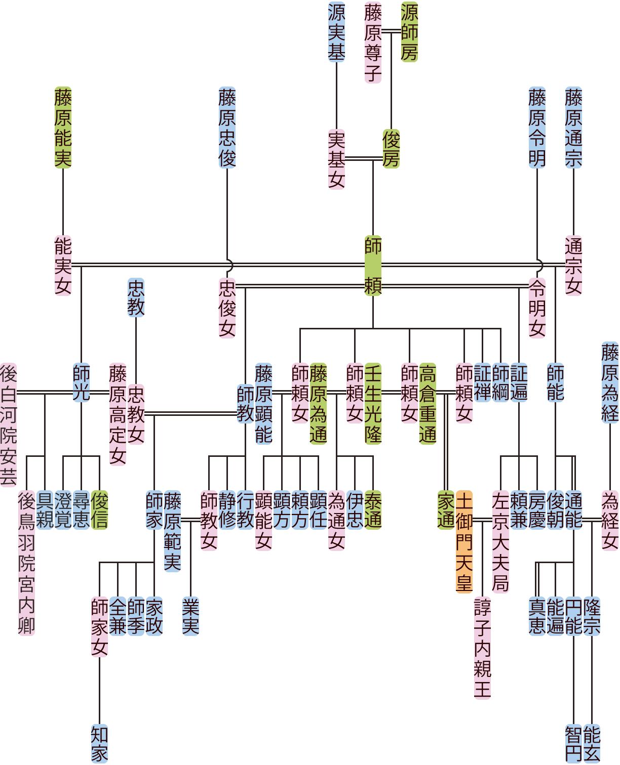 源師頼の系図
