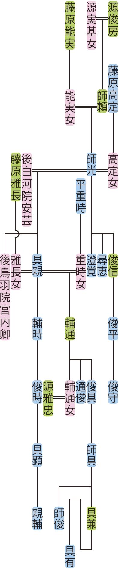 源師光の系図