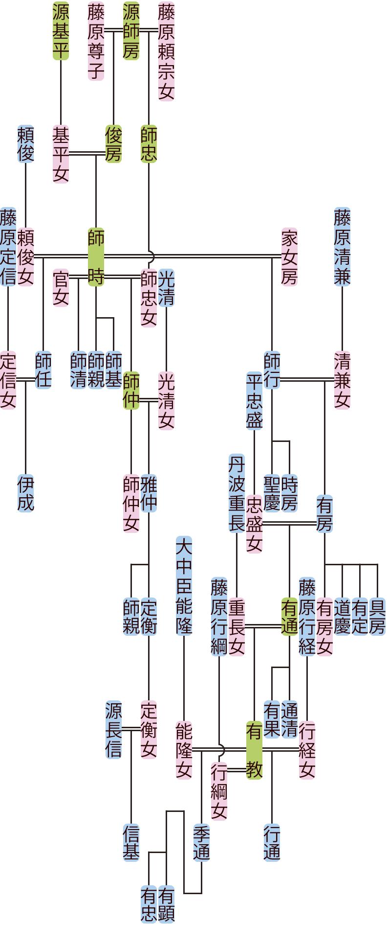 源師時の系図