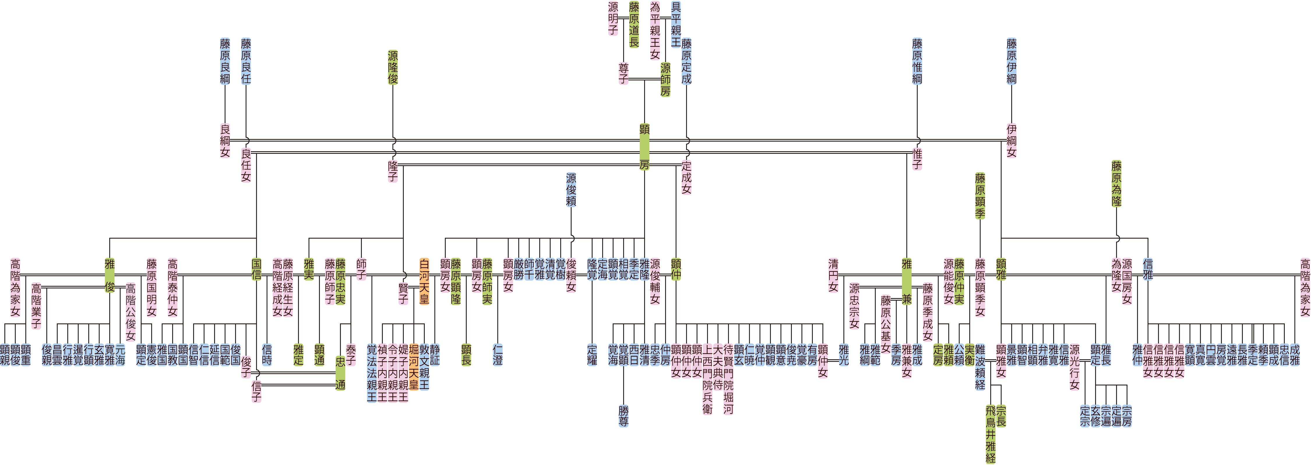 源顕房の系図