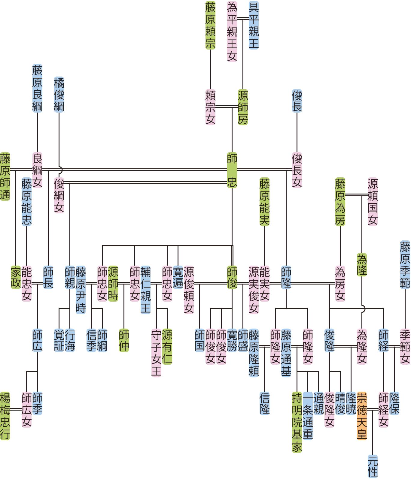 源師忠の系図