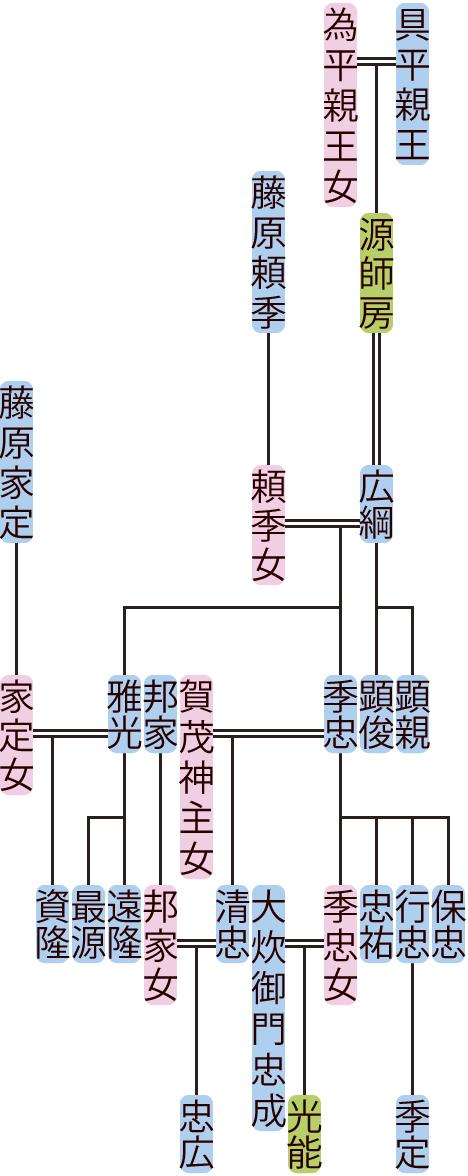 源広綱の系図