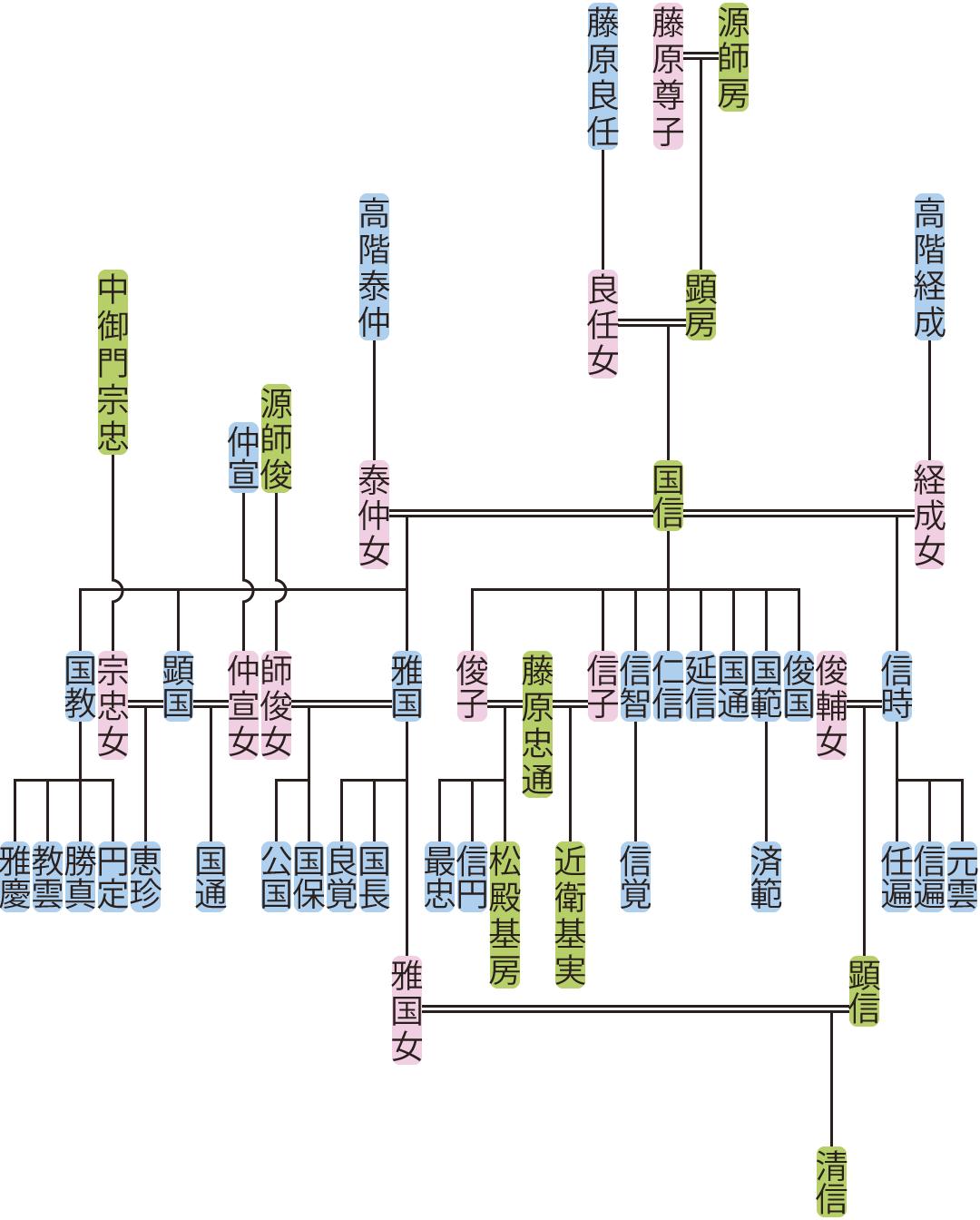 源国信の系図