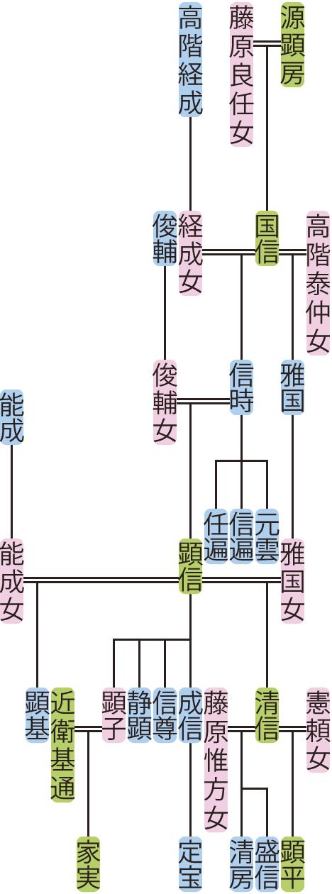 源信時・顕信の系図