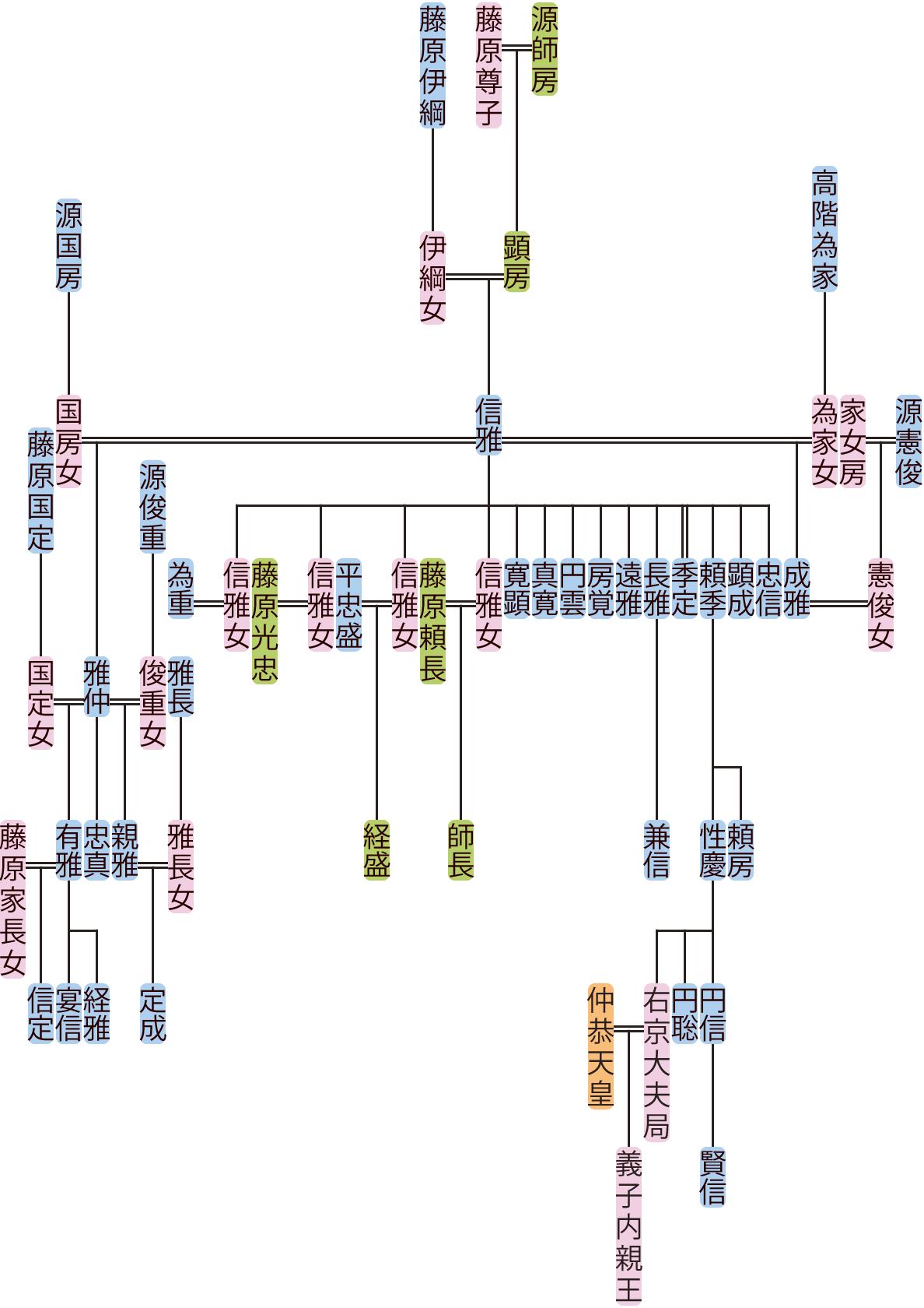 源信雅・雅仲の系図
