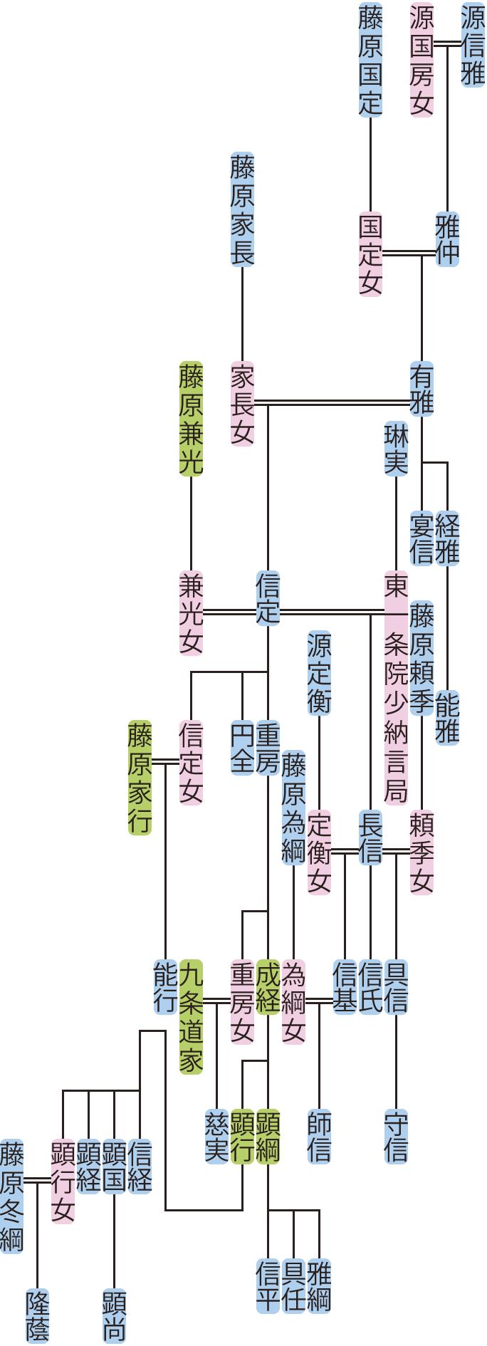 源有雅の系図