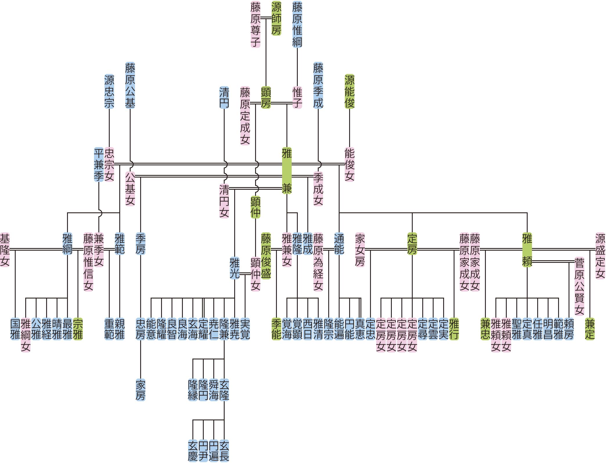 源雅兼の系図