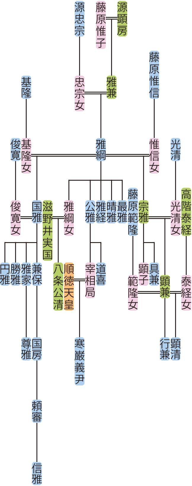 源雅綱の系図