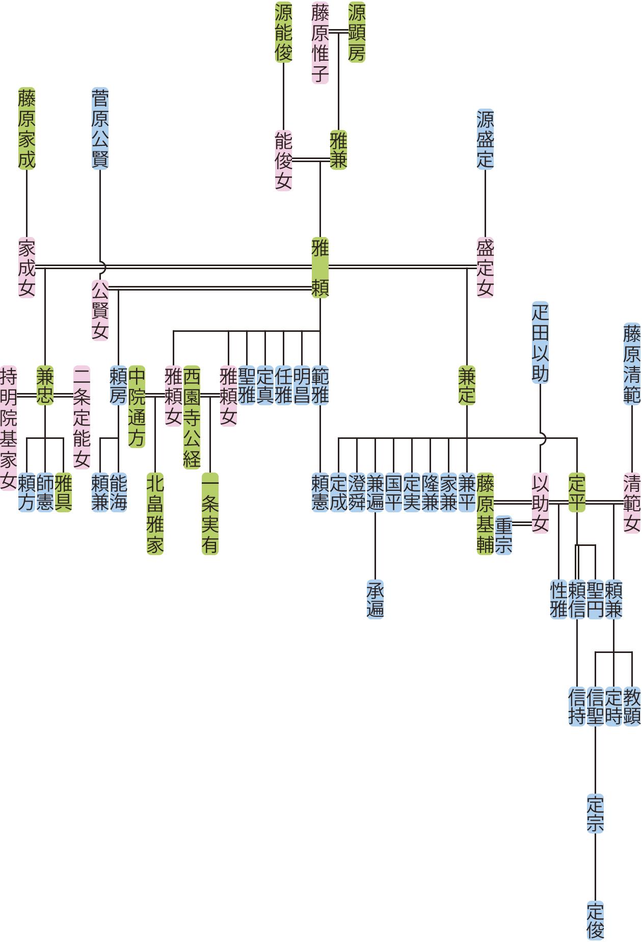 源雅頼の系図