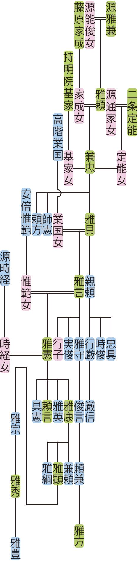 源兼忠の系図