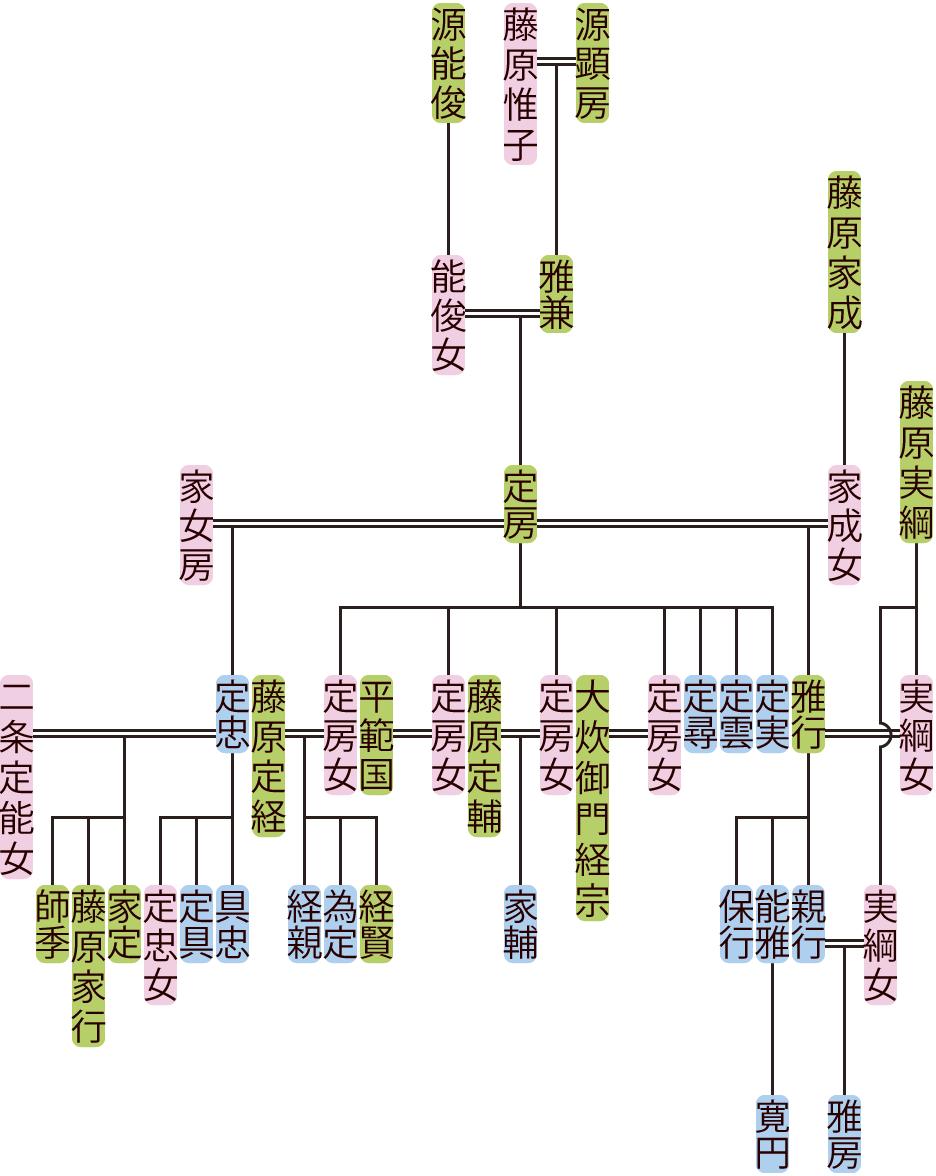 源定房の系図