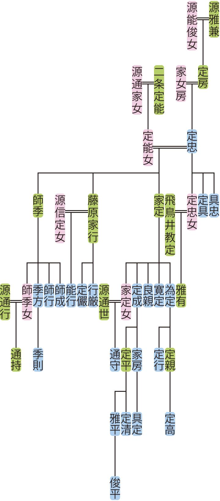 源定忠・師季の系図