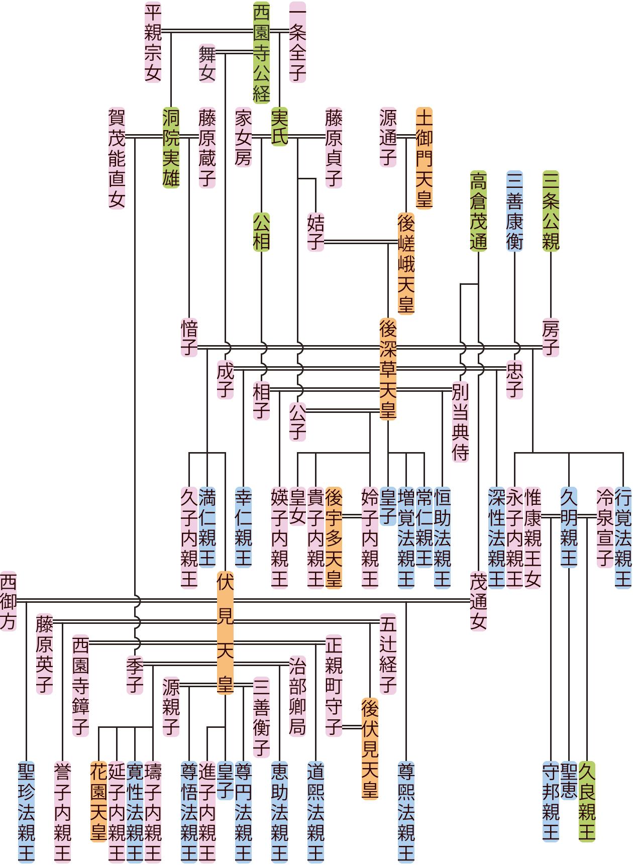 後深草天皇の系図