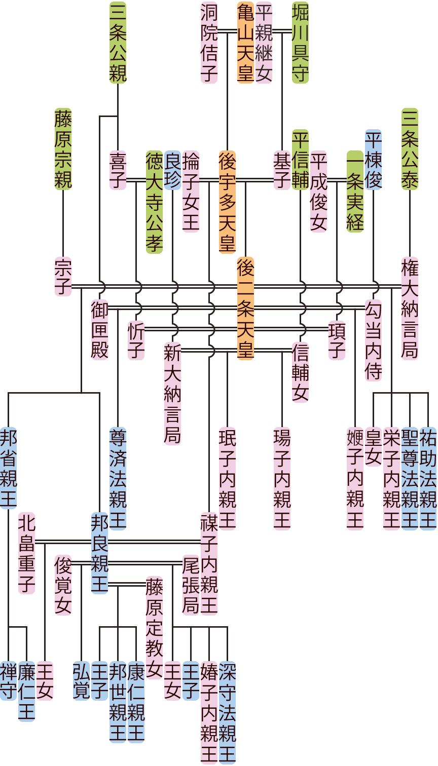 後二条天皇の系図