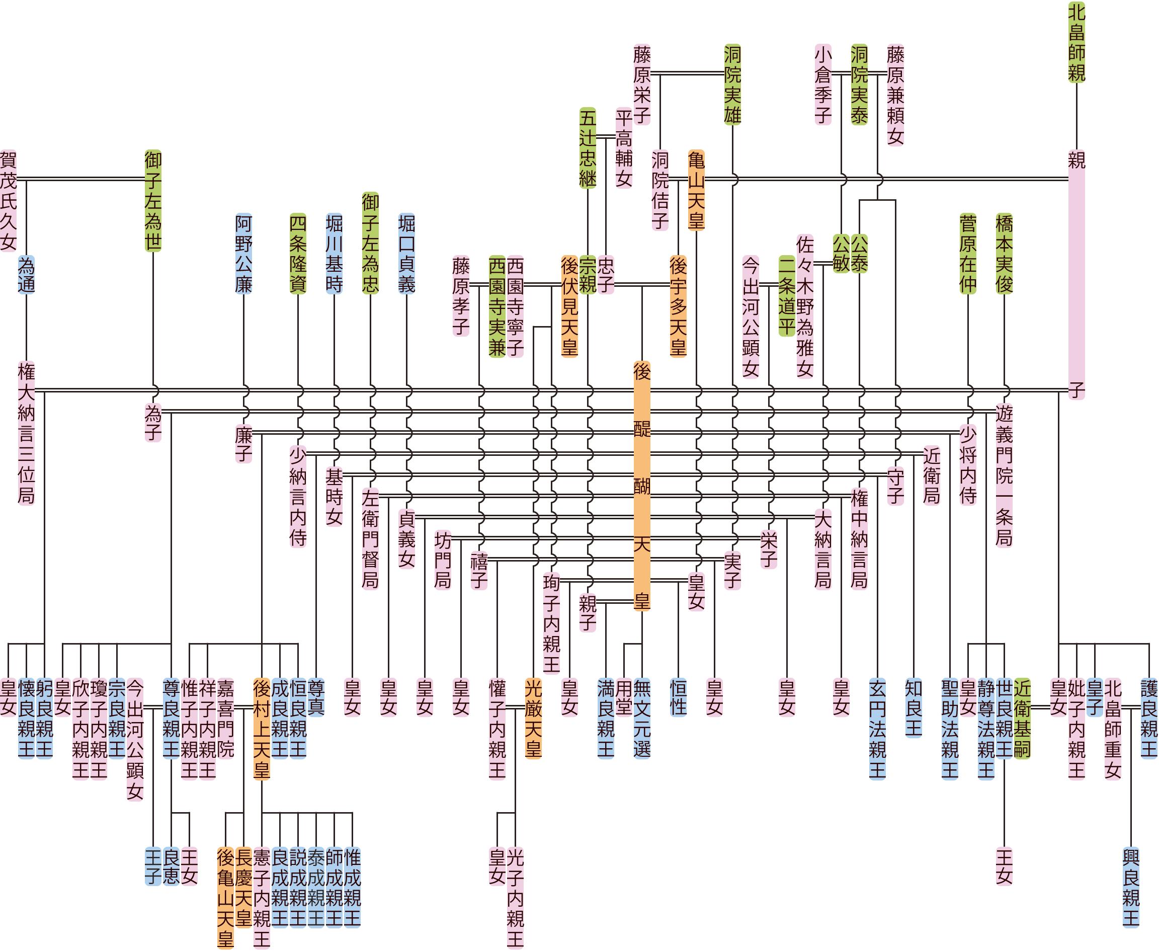 後醍醐天皇の系図