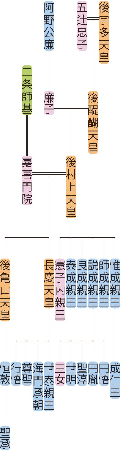 後村上天皇~後亀山天皇の系図