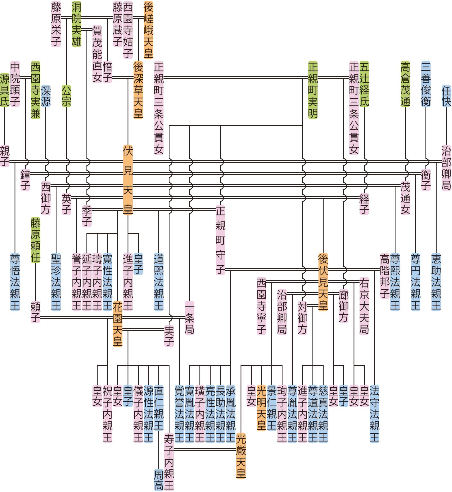 伏見天皇・花園天皇の系図