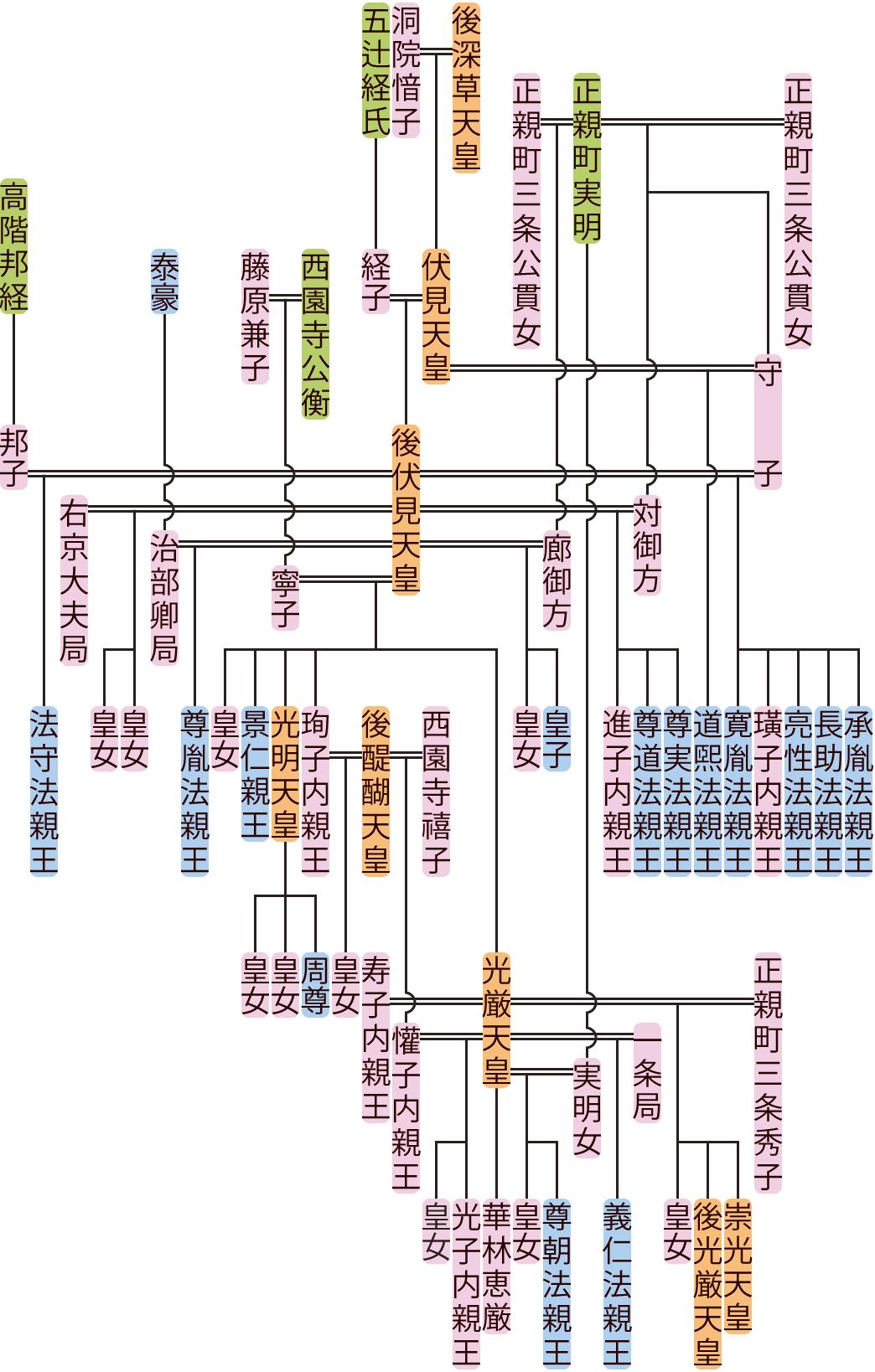 後伏見天皇の系図