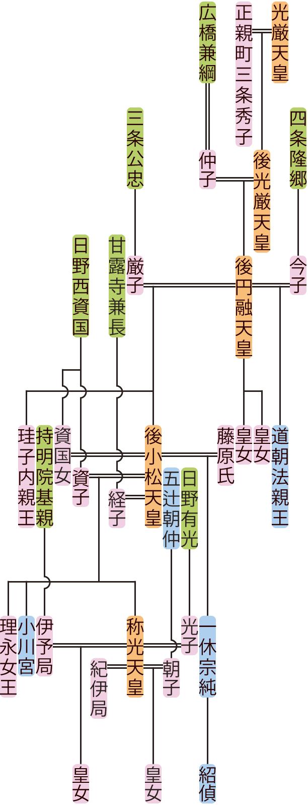 後円融天皇~称光天皇の系図