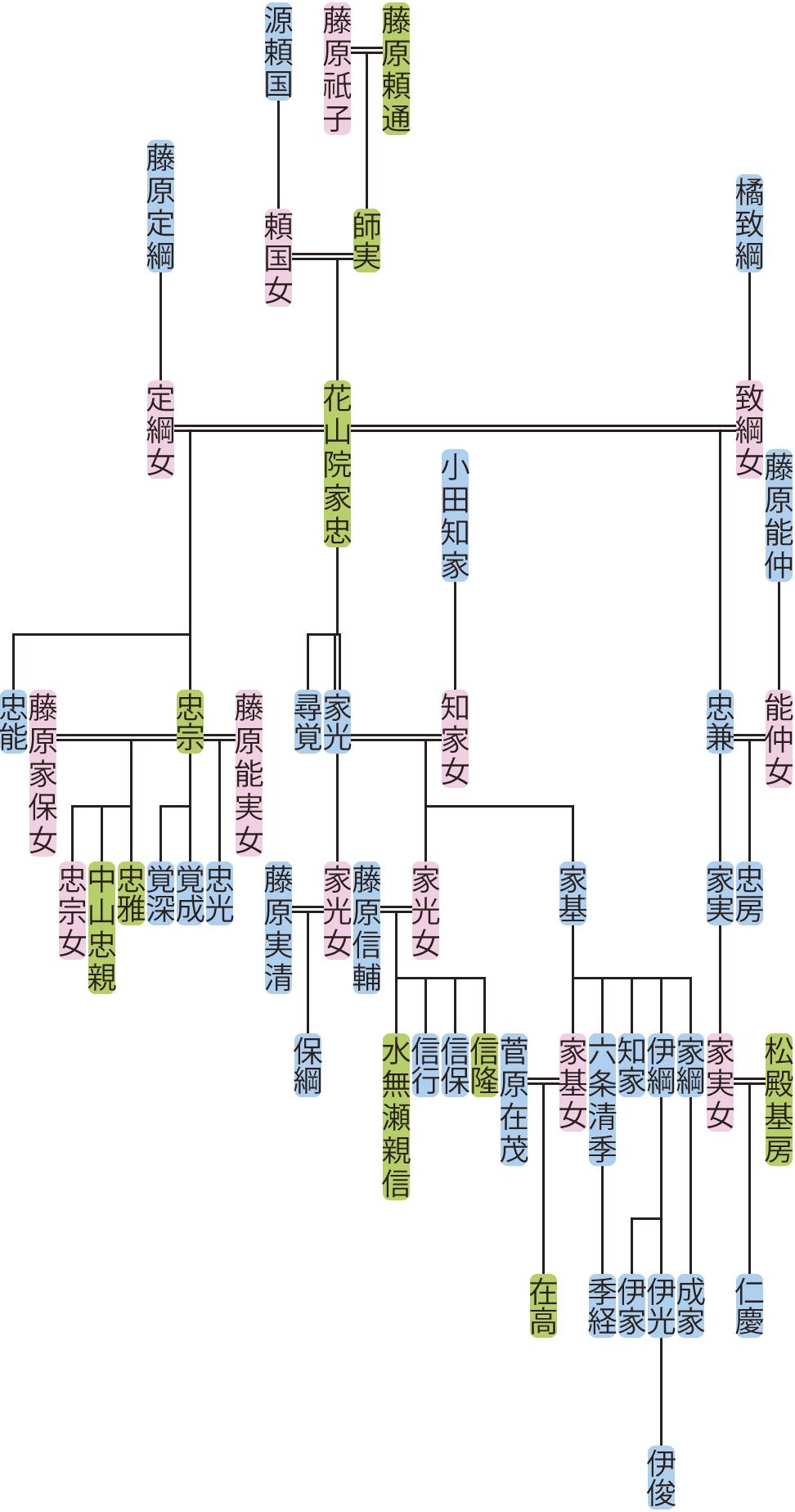 花山院家忠の系図