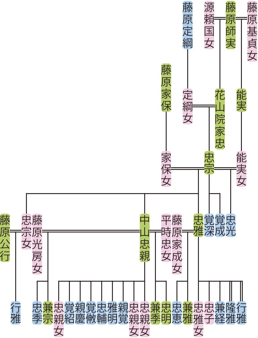 花山院忠宗の系図