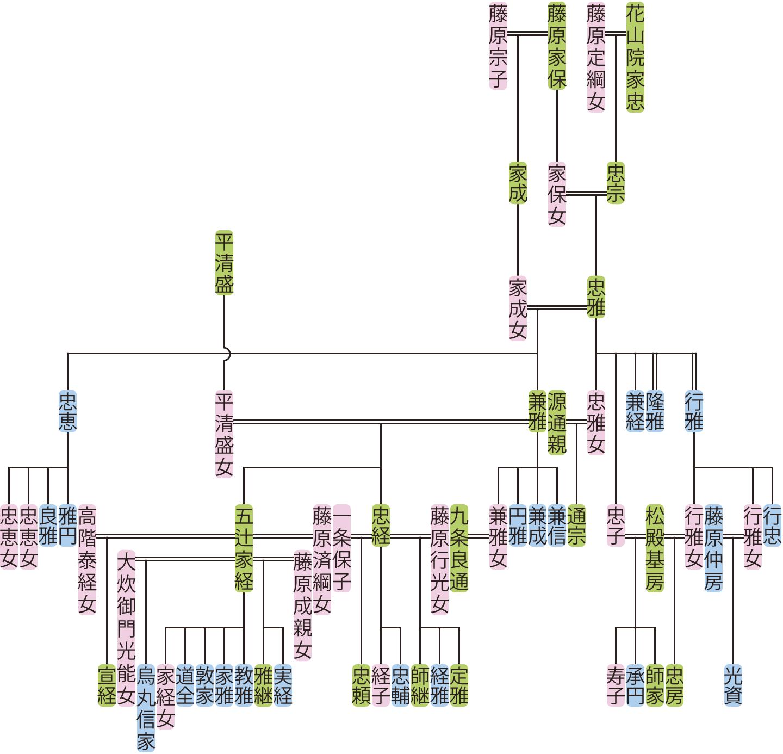 花山院忠雅・兼雅の系図
