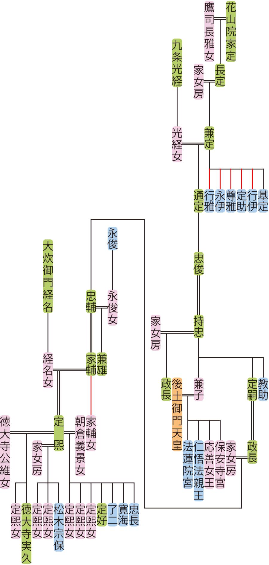 花山院兼定~家輔の系図