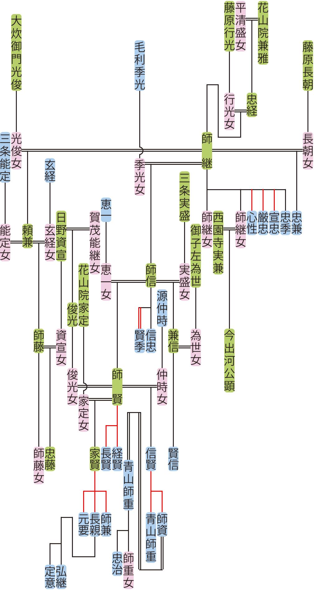 花山院師継~師資の系図