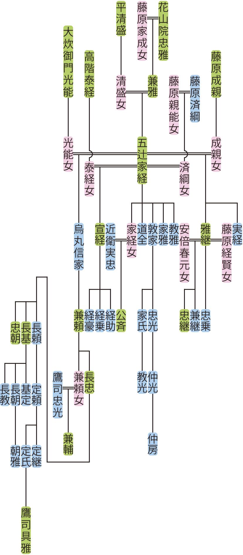 五辻家経の系図