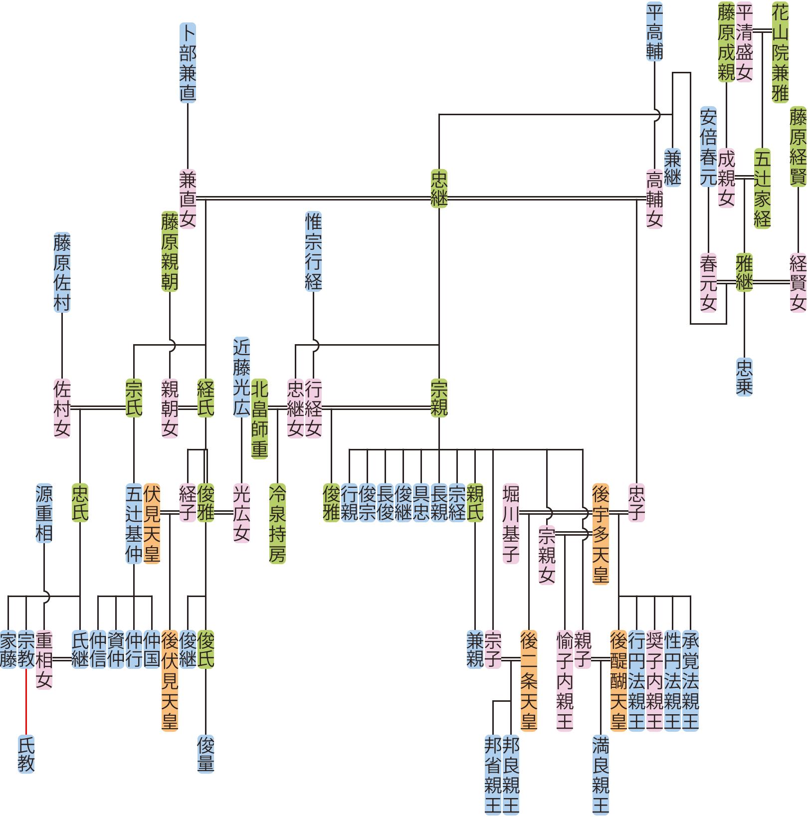 五辻雅継の系図