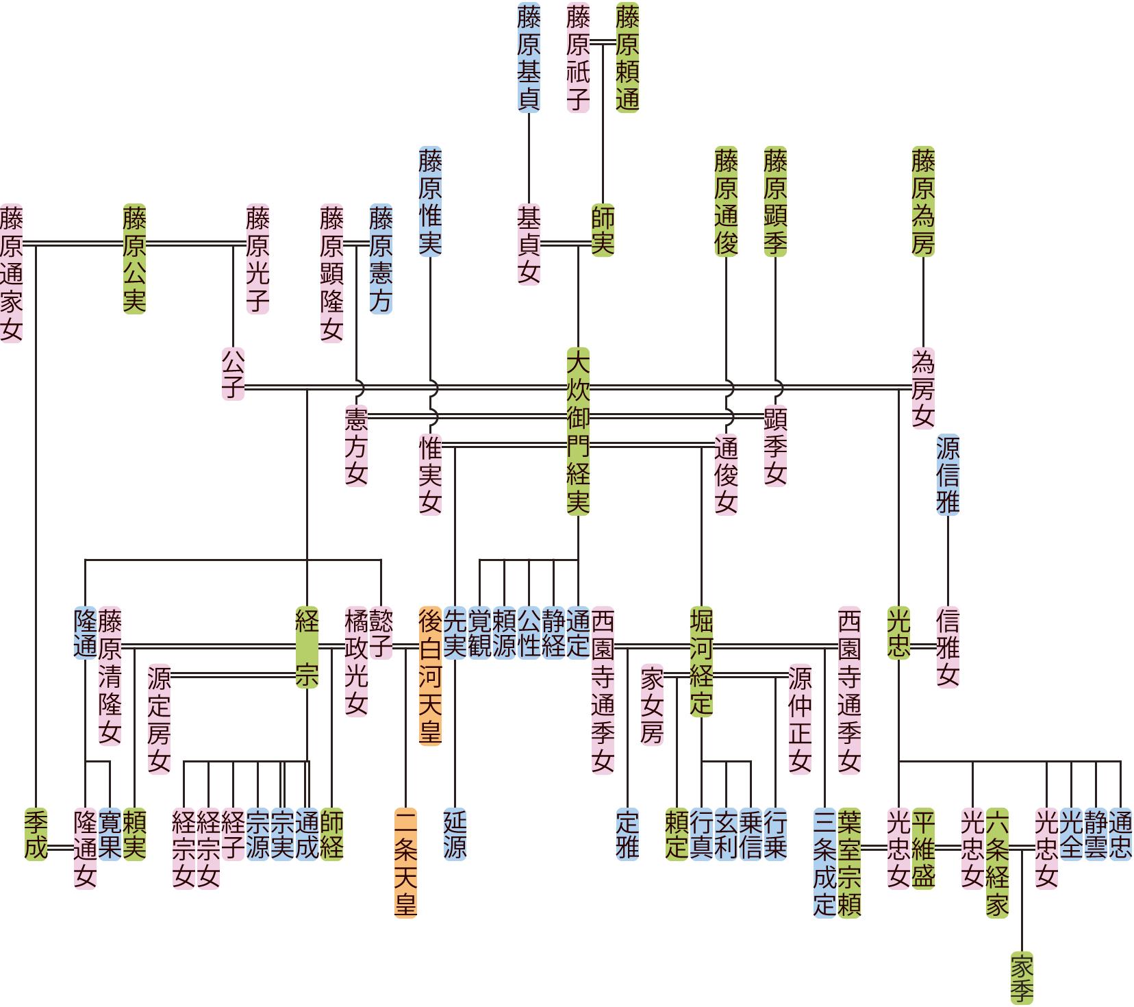 大炊御門経実の系図